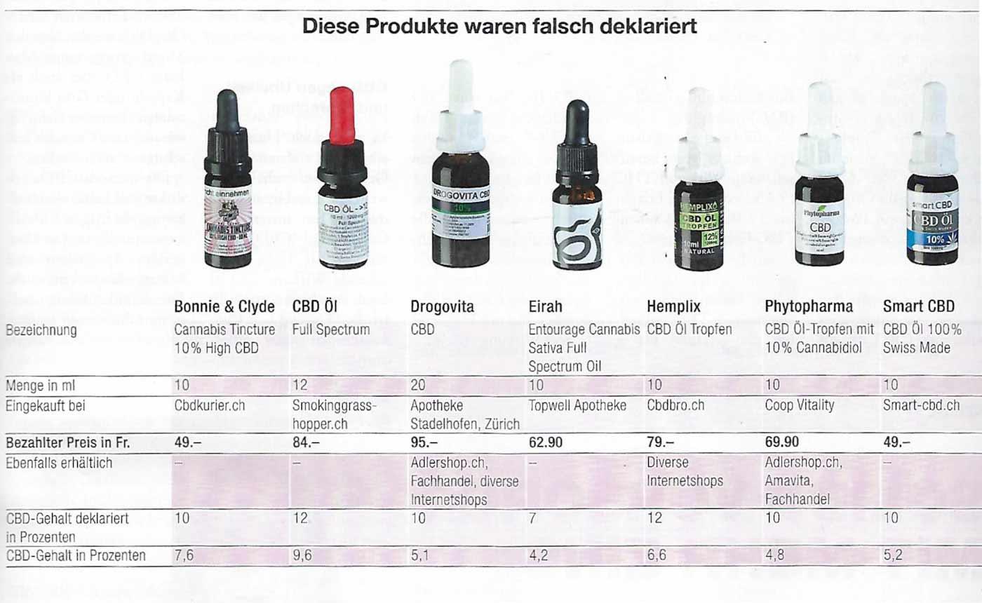 Falsch deklarierte Produkte