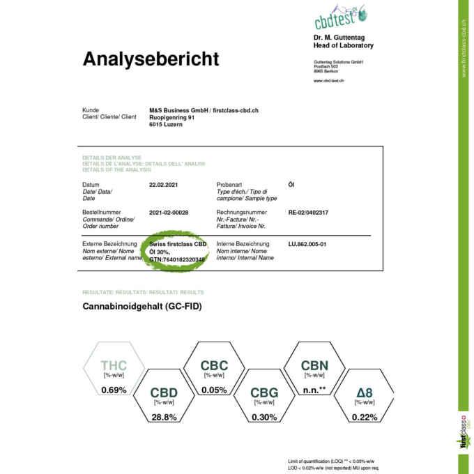 Analyseberichte 2021 CBD Öl 30%
